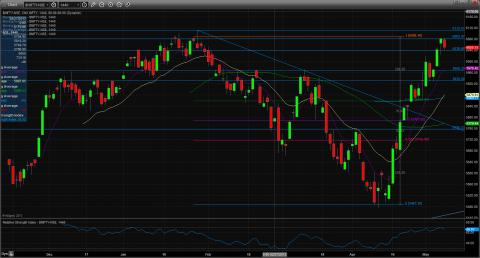 Name:  technical_nifty_chart_10_may.jpg