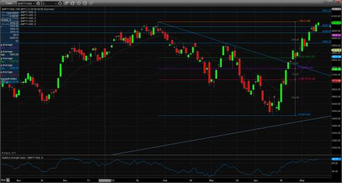 Name:  technical_chart_13_may.jpg