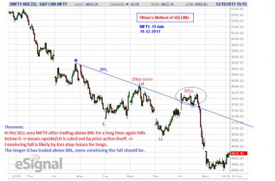 Name:  UMS NIFTY - 15 min - 19-12-2011-Downtrend and Theorem.jpg