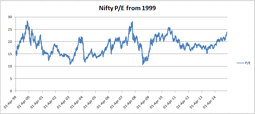 Nse Nifty Pe Chart P E Ratio For Last 10 Years